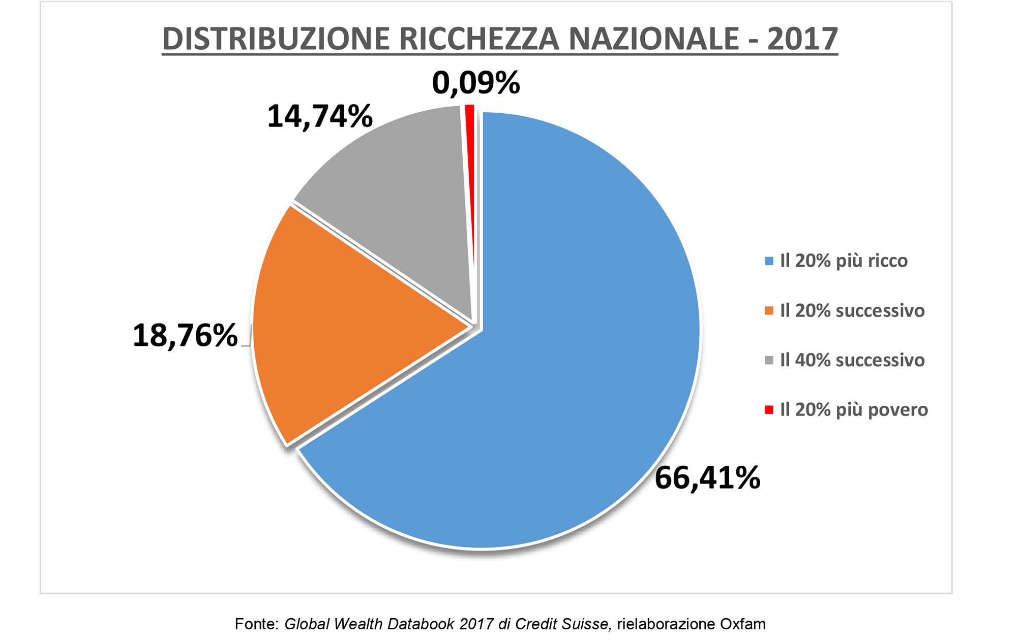 Distribuzione ricchzza nazionale in Italia 2017