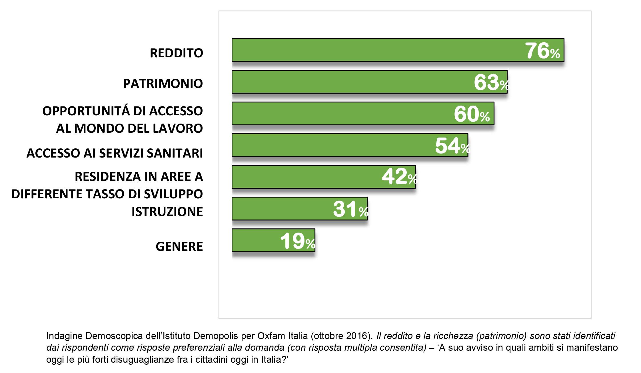 Indagine Demoscopica dell'Istituto Demopolis per Oxfam Italia 2016