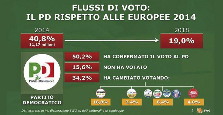 Photo of La crisi di Matteo Renzi, il rottamatore rottamato