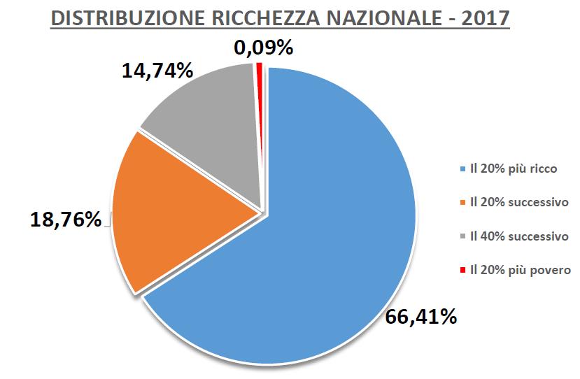 Disuguaglianza in Italia