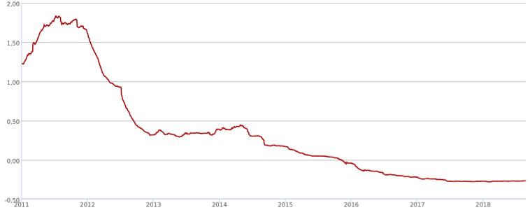 Euribor 6 mesi dal 2011 ad oggi