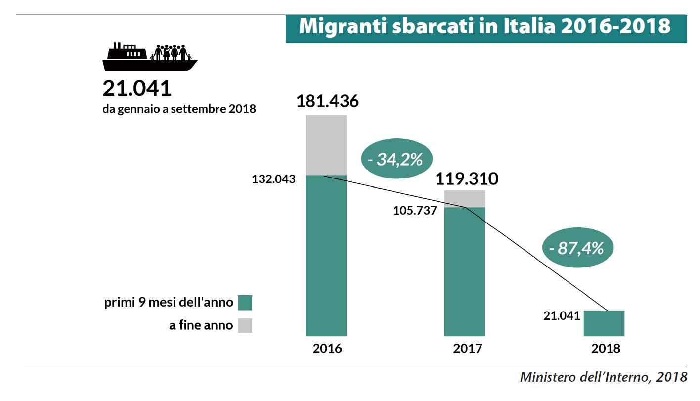 Migranti sbarcati in Italia 2016-2018
