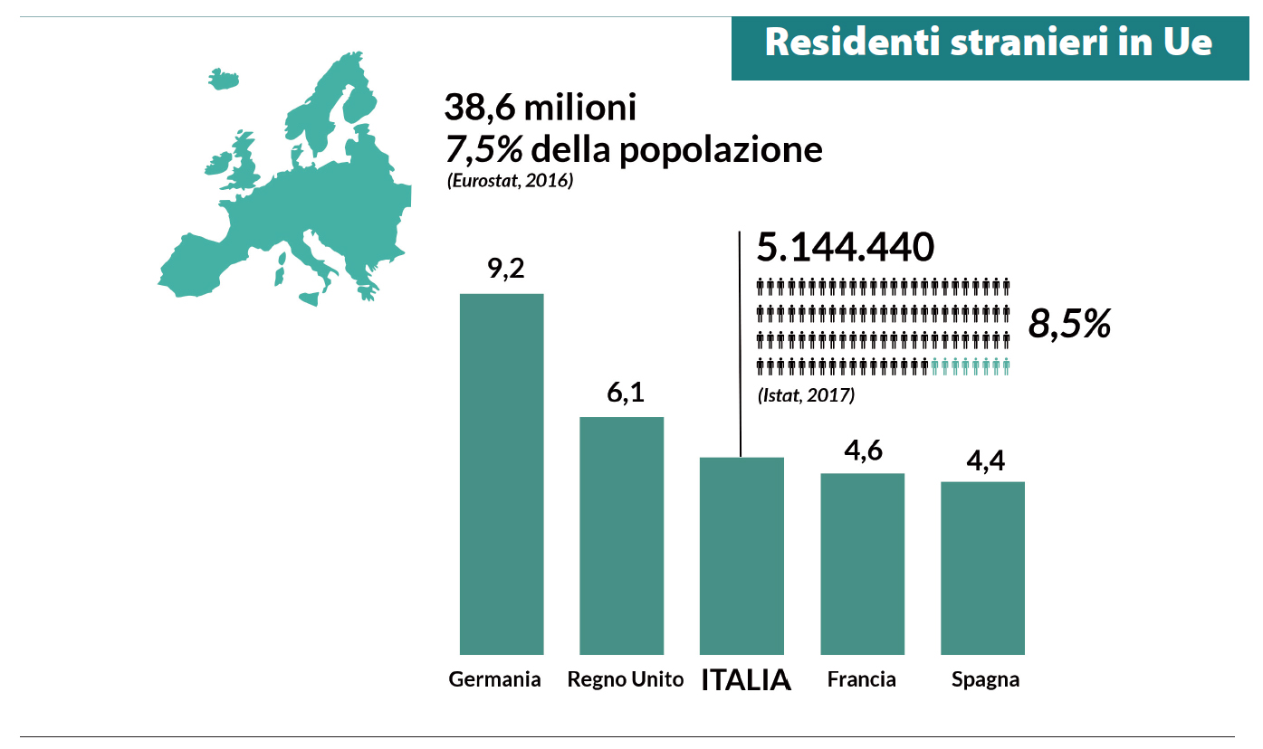 Residenti stranieri Ue