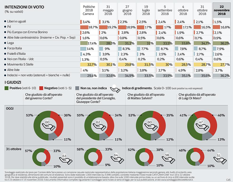 CS-POL03-Sondaggio Pagnoncelli