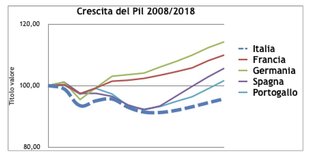 Crescita del Pil 2008-2018