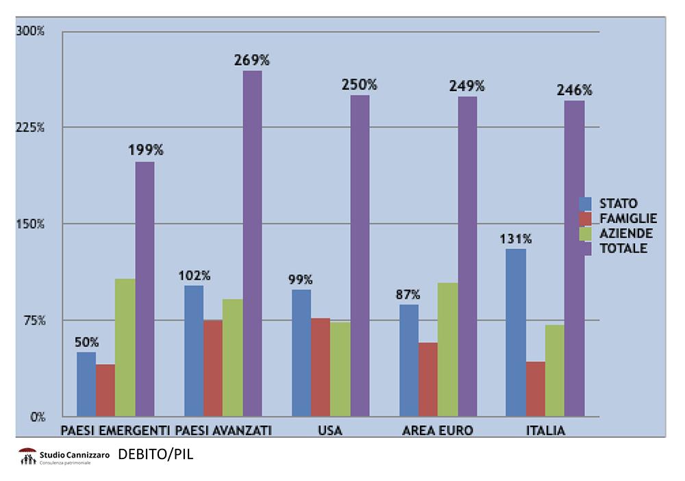 Rapporto Debito Pil Fig 1