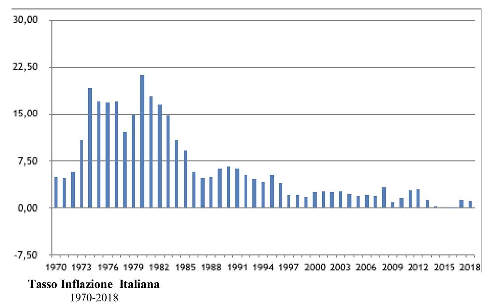 Tasso inflazione italiana